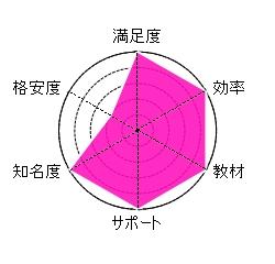 司法書士通信教育ランキング【最新版】